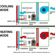 Heat Pumps Installation