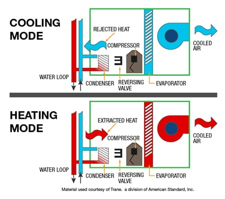 Heat Pumps Supply Installation Cork Commercial and Domestic Limerick Kerry