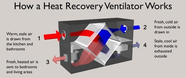 Heat Recovery Ventilation Cork, Limerick and Kerry